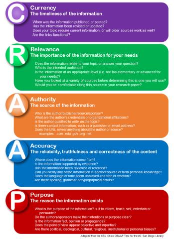 CRAAP_infographic